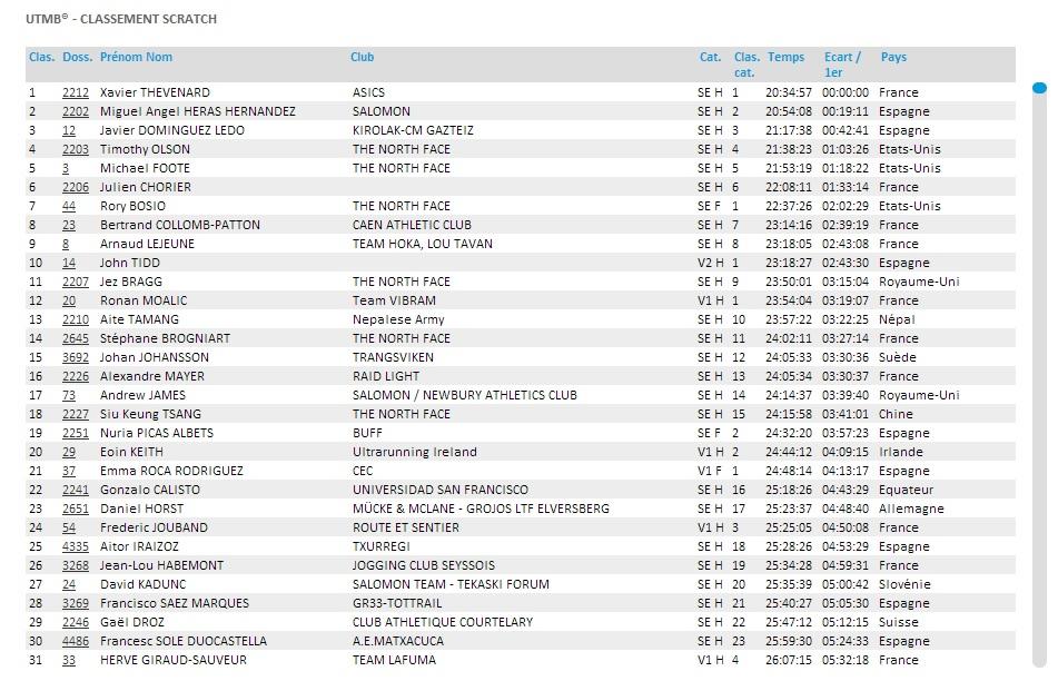 Résultat UTMB 2013