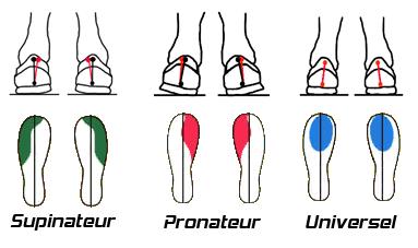 pronateur-supinateur-universelle